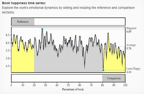 Graf, který ukazuje vývoj emocí v sérii knih o Harry Potterovi
