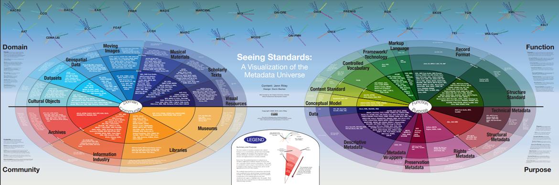 Diagram, který ukazuje metadatové standardy podle domény a účelu použití.