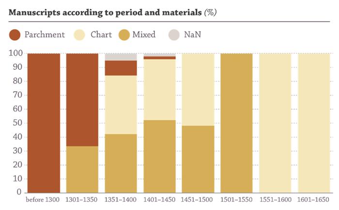 Vizualizace vytěžených dat z Digitální knihovny Manuscriptorium, který ukazuje materiál použitý na rukopisy v průběhu let.
