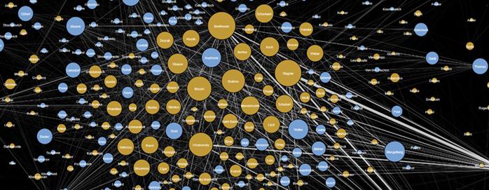 Síťový graf z projektu Visualizing Broadway, který použil metadata o proběhlých představeních a koncertech.