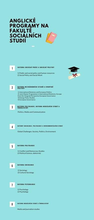 Programy v angličtině nejčastěji využívají studenti ze zahraničí. Infografika: Tereza Čunátová