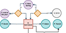 Model the source first! Towards source modelling and source criticism 2.0