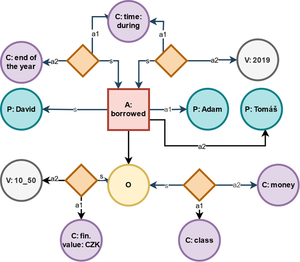 """Fig. 2: Data model diagram for the sentence """"David borrowed 10 Czech crowns and 50 hallers from Adam and Tomáš at the end of the year 2019""""."""