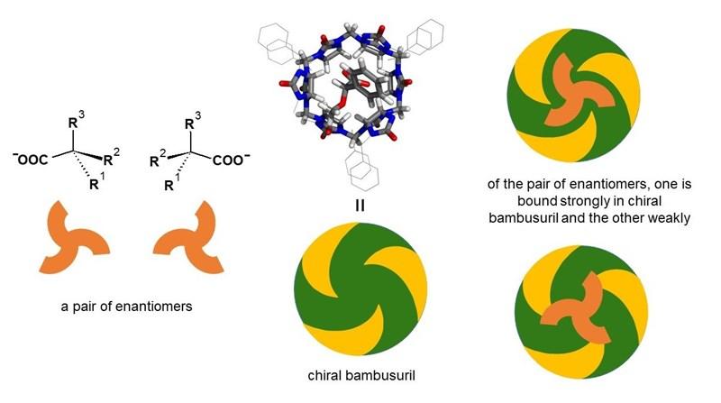 Chiral bambusuril and its use in enantiomer separation.