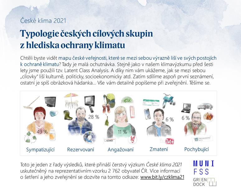 Výzkum rozdělil českou veřejnost na pět názorových skupin. Zatímco téměř polovina obyvatel České republiky patří mezi sympatizující, klimaskeptiků ubývá. Zdroj: České klima 2021