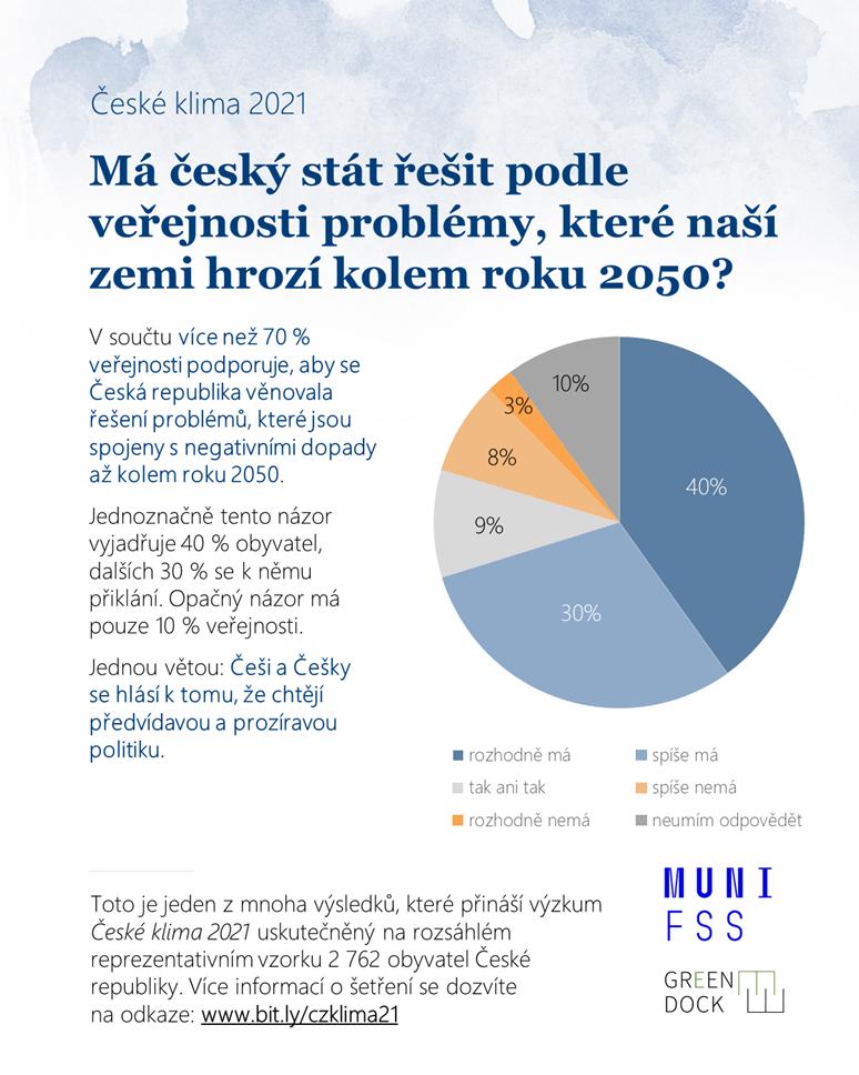 Přes sedmdesát procent české veřejnosti se vyjádřilo pro politiku, která bude reflektovat změnu klimatu a reagovat s předstihem na budoucí problémy, které jsou s ní spojené. Zdroj: České klima 2021