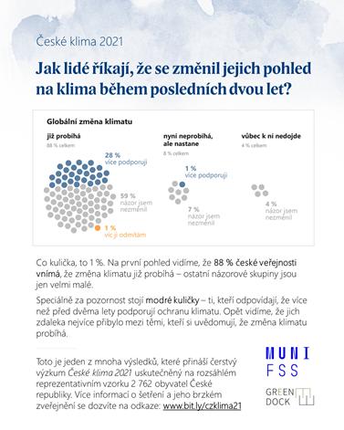 Klimatické změny si je dnes už česká veřejnost vědoma. Zdroj: České klima 2021