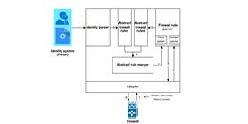 Vyvinuli jsme systém pro konfiguraci firewallů na základě identit